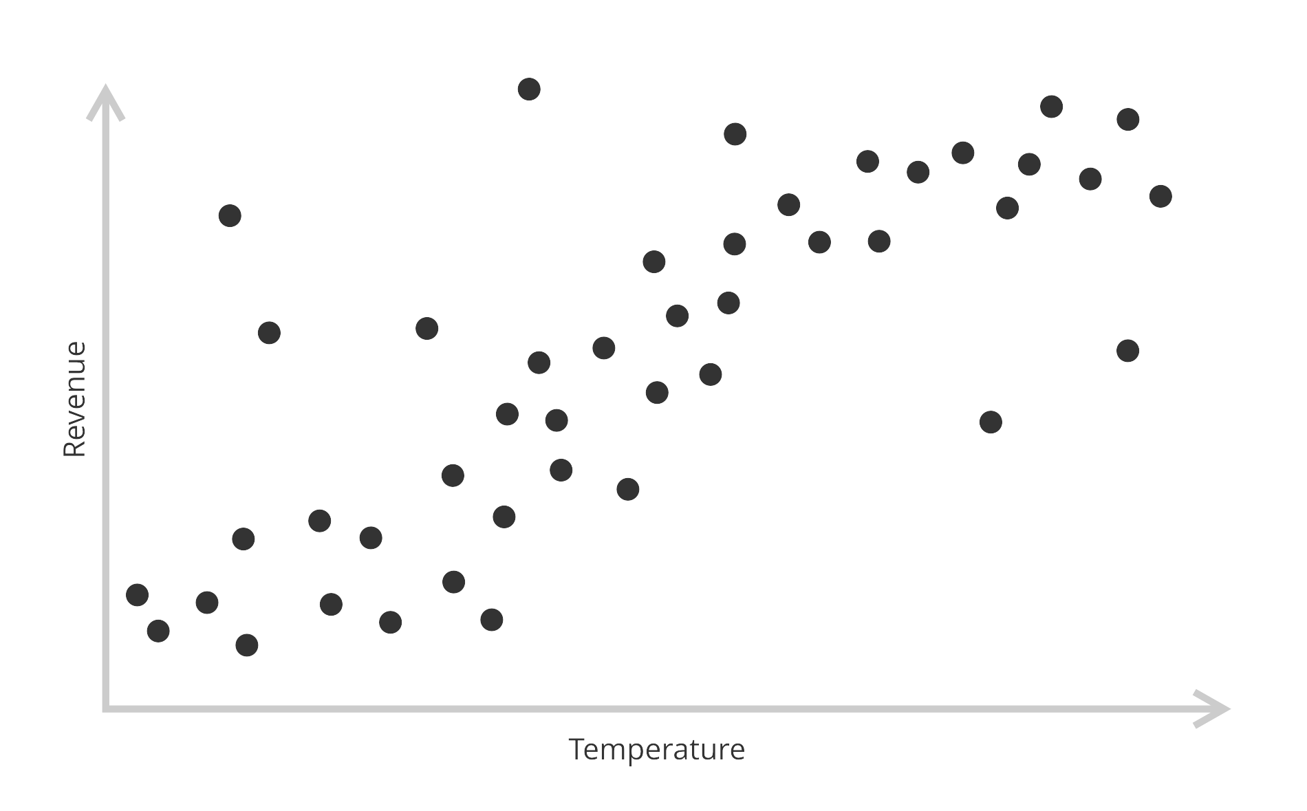 A scatter plot showing the same correlation with some outliers and noise