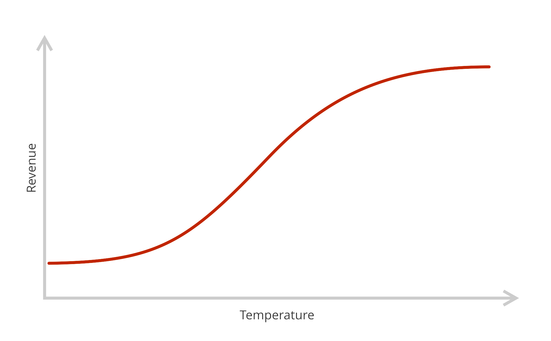 A line plot that shows a correlation between revenues and temperature